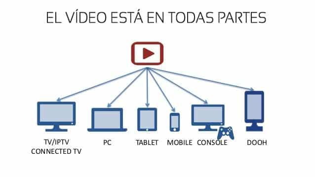 Vídeo Marketing - Este medio está presente en todos los dispositivos.