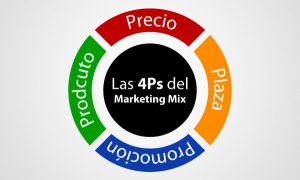 Las 4 P del marketing que te llevaran al éxito.